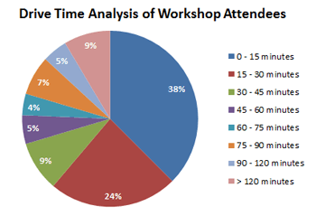 drive-time-analysis-of-workshop-attendees-092213